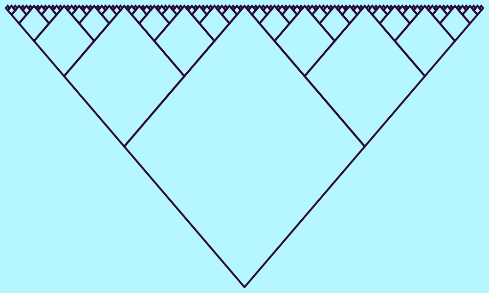 This example draws only the contour of the V-tree fractal that evolves to the north. To keep the proportions of squares, we increased width to 1000 pixels, and height to 600 pixels. Seven levels of squares are drawn here. Total of 127 squares (2^7-1).